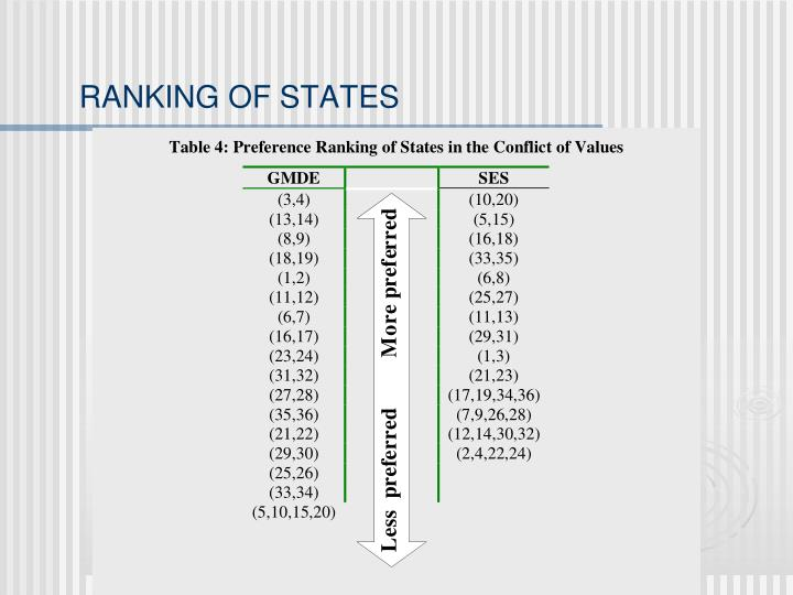 RANKING OF STATES