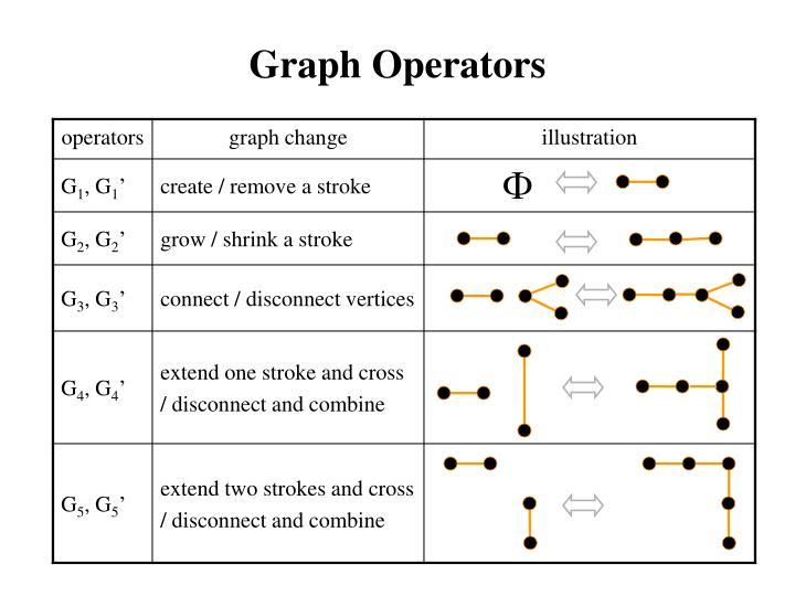 Graph Operators