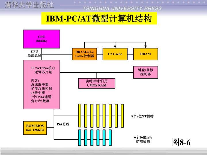 IBM-PC/AT