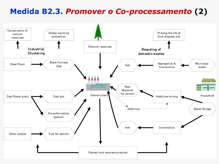 Medida B2.3.