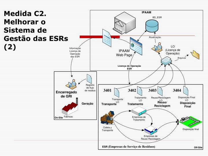 Medida C2. Melhorar o Sistema de  Gestão das ESRs (2)