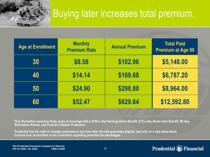 Buying later increases total premium.