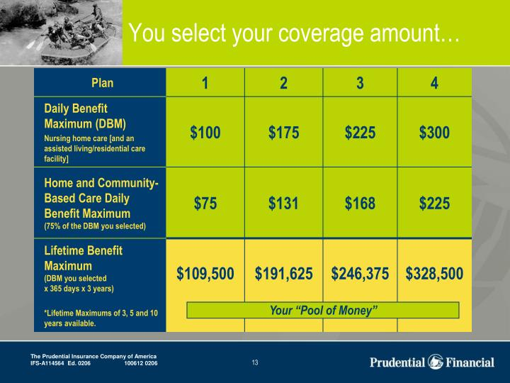 You select your coverage amount…