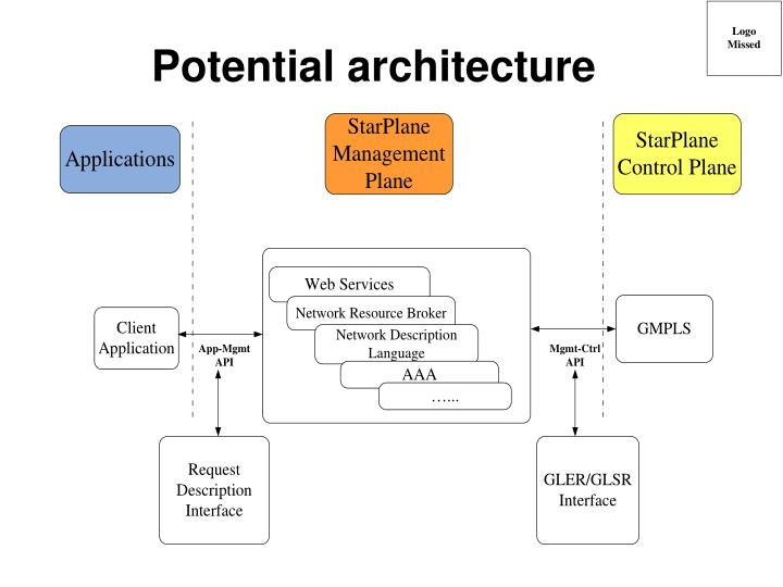 Potential architecture