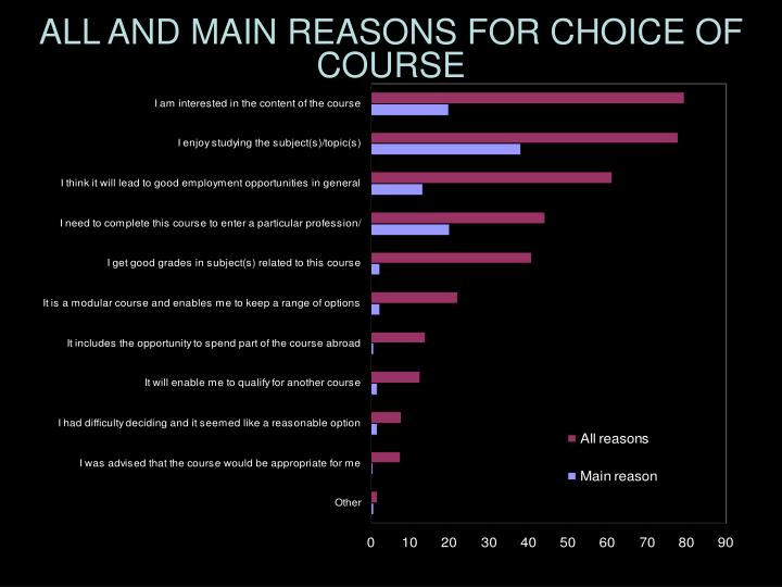 ALL AND MAIN REASONS FOR CHOICE OF COURSE