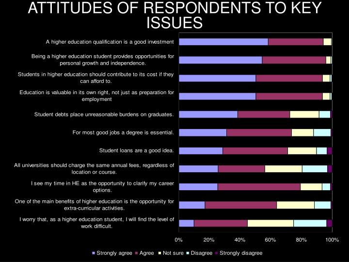 ATTITUDES OF RESPONDENTS TO KEY ISSUES