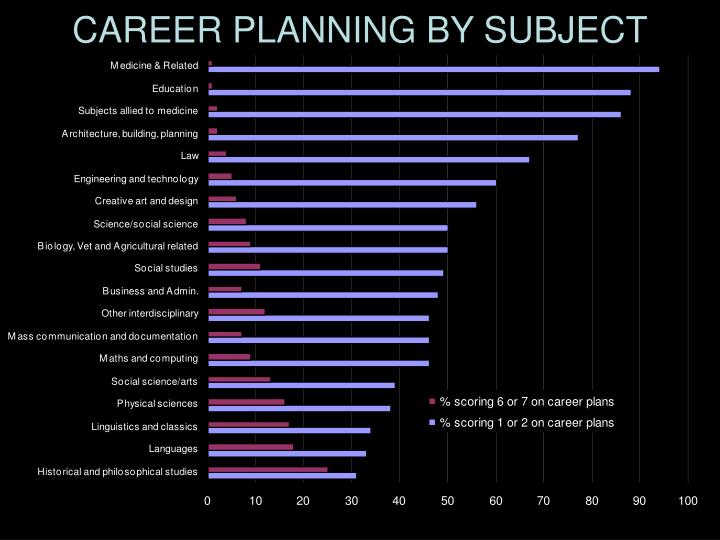 CAREER PLANNING BY SUBJECT