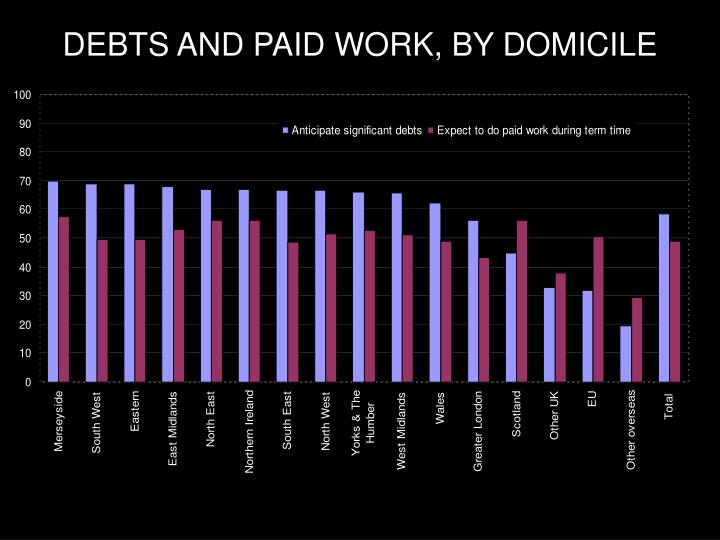 DEBTS AND PAID WORK, BY DOMICILE