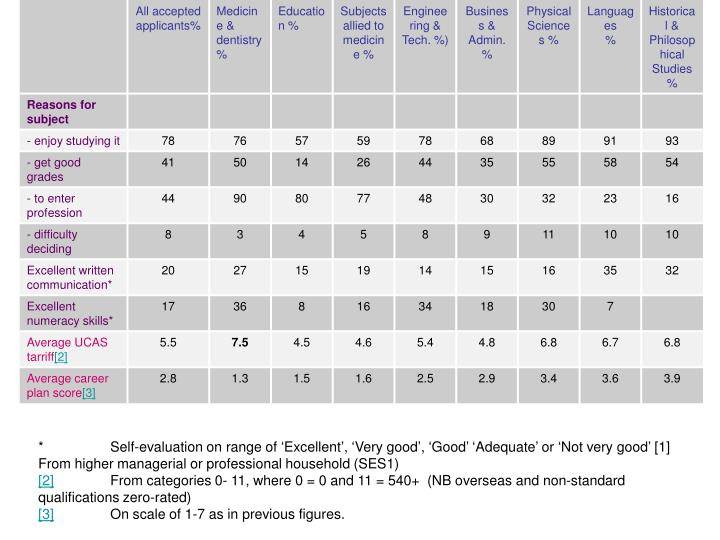 *	Self-evaluation on range of 'Excellent', 'Very good', 'Good' 'Adequate' or 'Not very good'