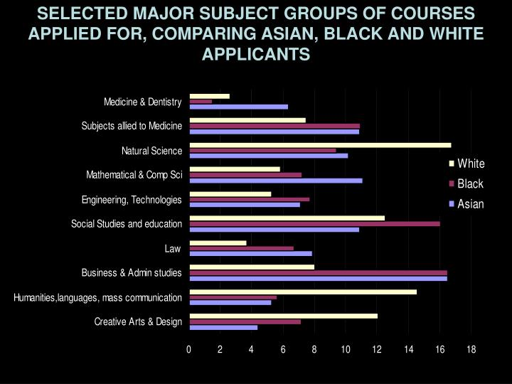 SELECTED MAJOR SUBJECT GROUPS OF COURSES APPLIED FOR, COMPARING ASIAN, BLACK AND WHITE APPLICANTS