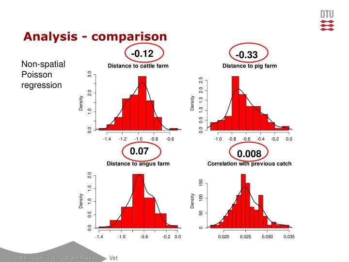 Analysis - comparison