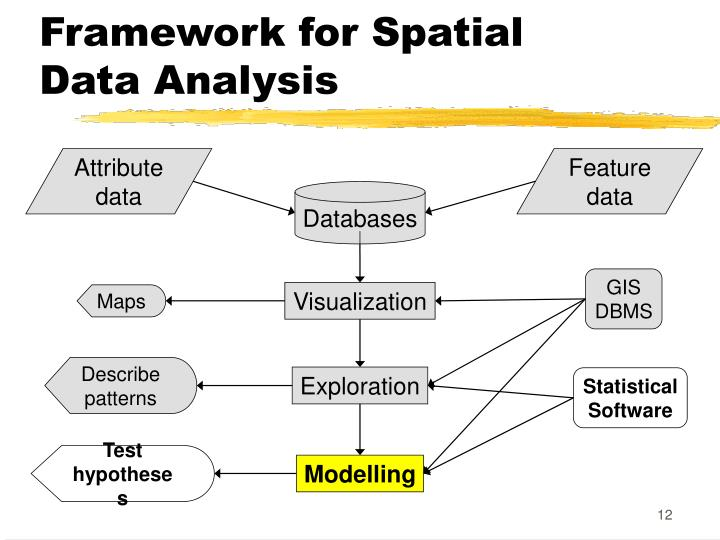 Framework for Spatial Data Analysis