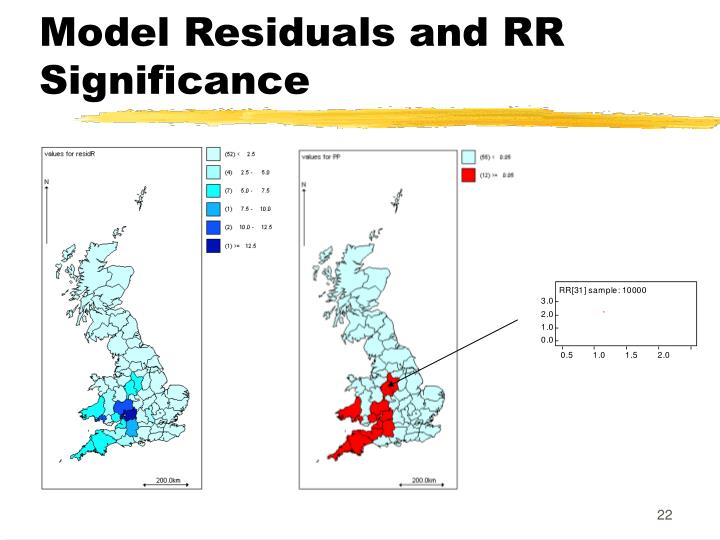Model Residuals and RR Significance