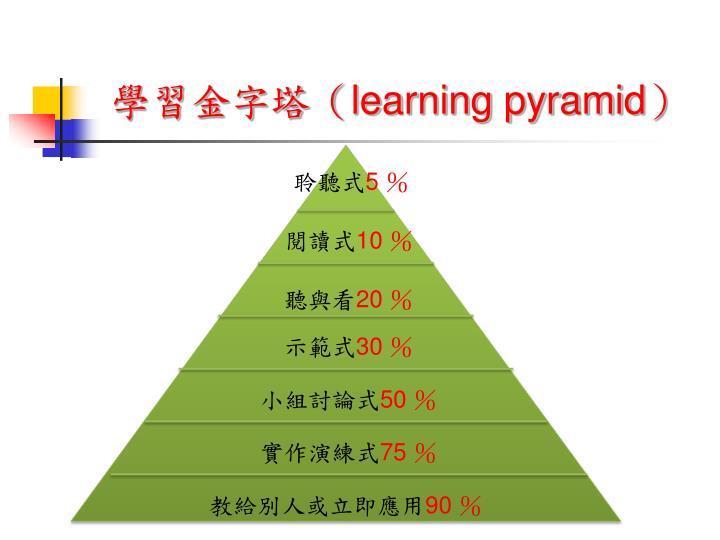 學習金字塔(