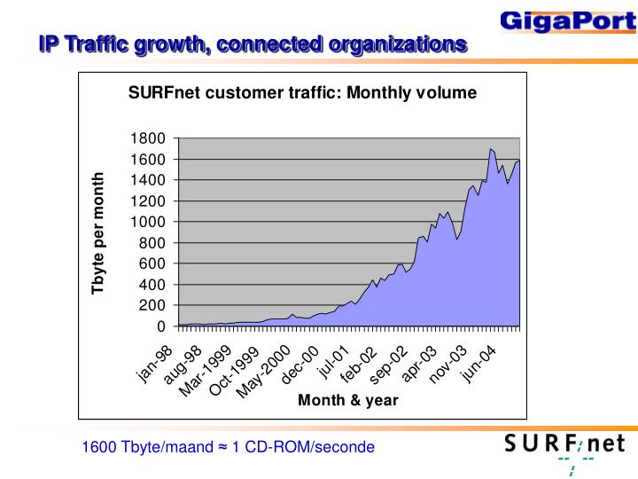 IP Traffic growth, connected organizations
