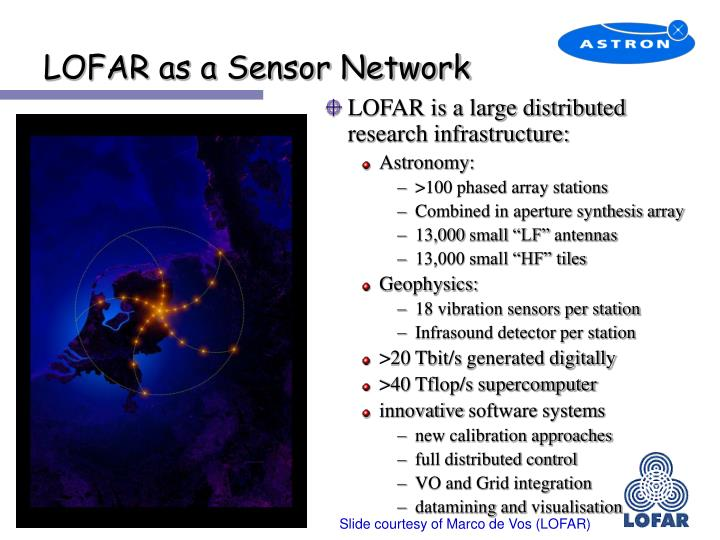 LOFAR as a Sensor Network