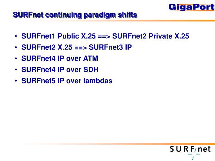 SURFnet continuing paradigm shifts