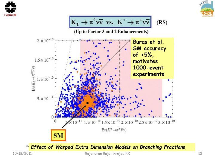 Buras et al.  SM accuracy of <5%, motivates 1000-event experiments