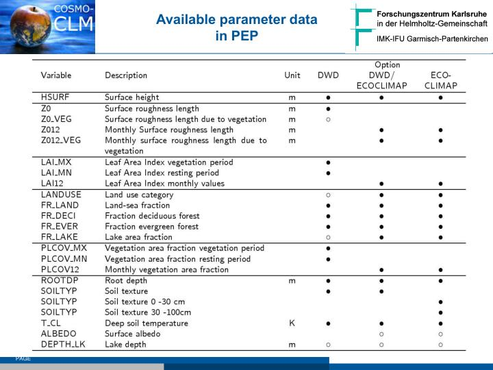 Available parameter data