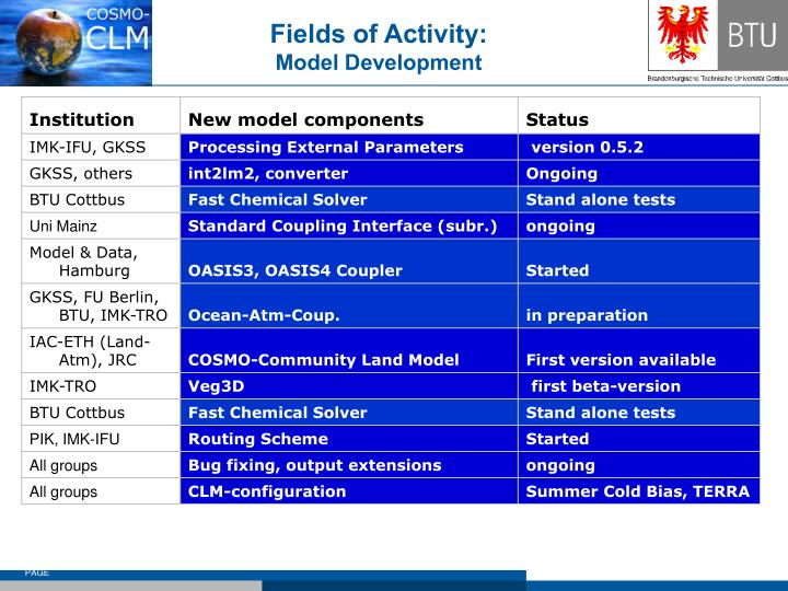 Fields of Activity: