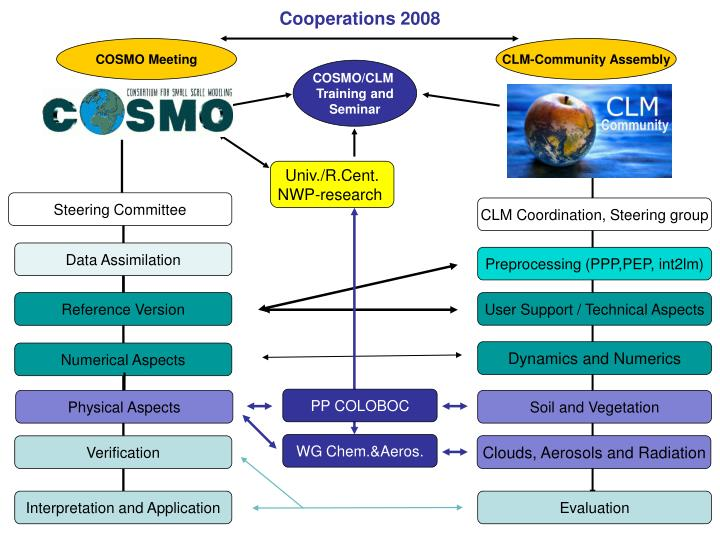 Cooperations 2008