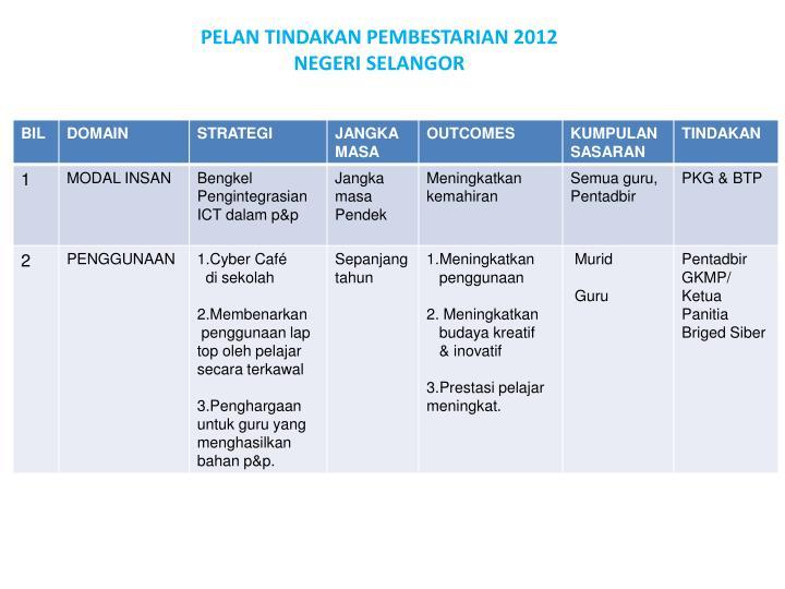 PELAN TINDAKAN PEMBESTARIAN 2012