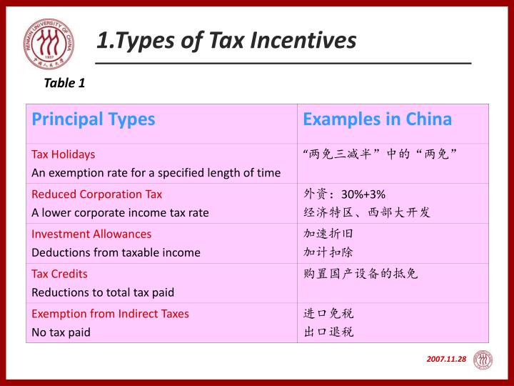 Types Of Tax Incentives