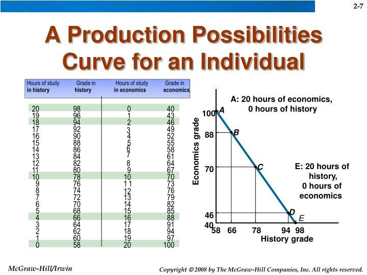 production possibility curve pdf file