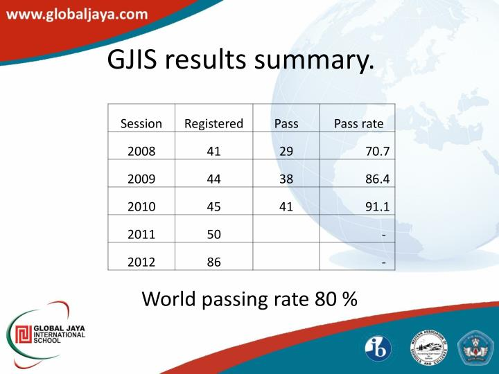 GJIS results summary.