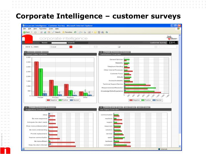 Corporate Intelligence – customer surveys