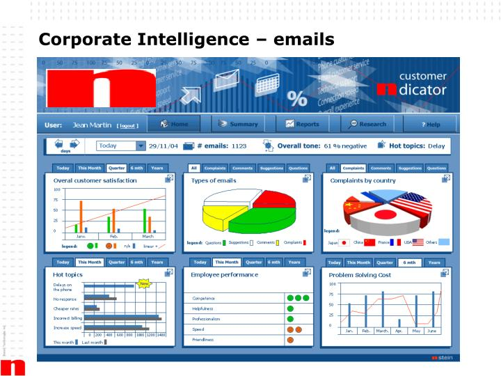 Corporate Intelligence – emails