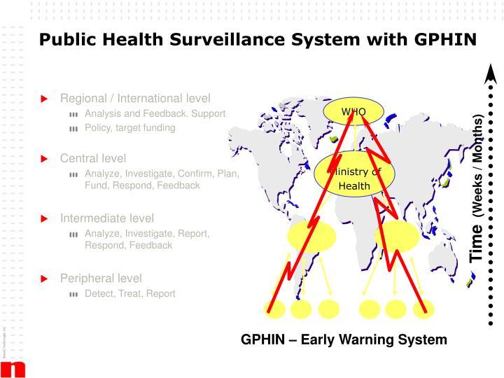 Public Health Surveillance System with GPHIN