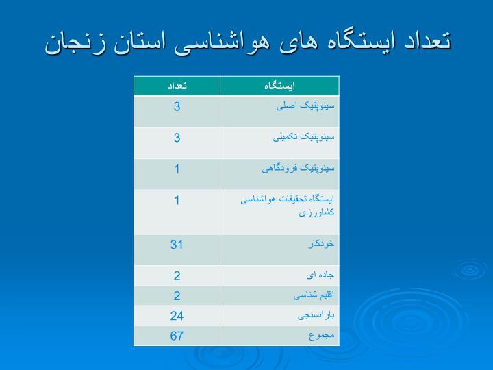 تعداد ایستگاه های هواشناسی استان زنجان