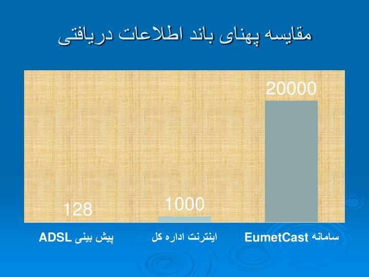 مقایسه پهنای باند اطلاعات دریافتی