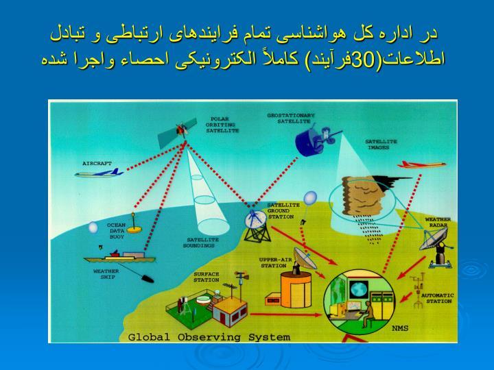 در اداره کل هواشناسی تمام فرایندهای ارتباطی و تبادل اطلاعات(30فرآیند)