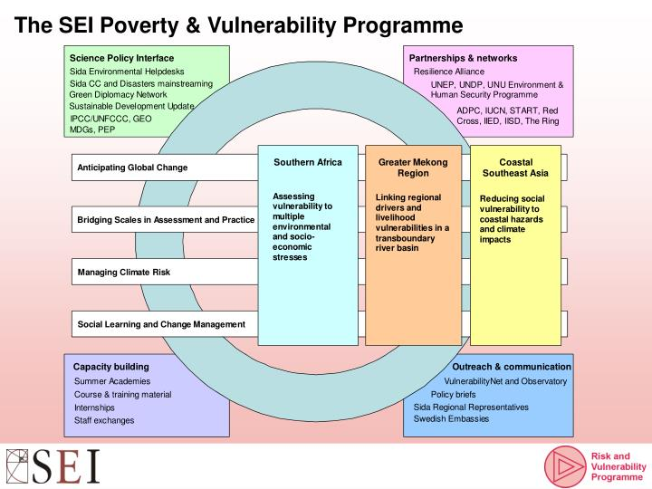 The SEI Poverty & Vulnerability Programme