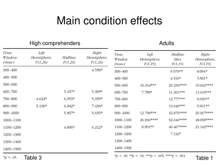 Main condition effects