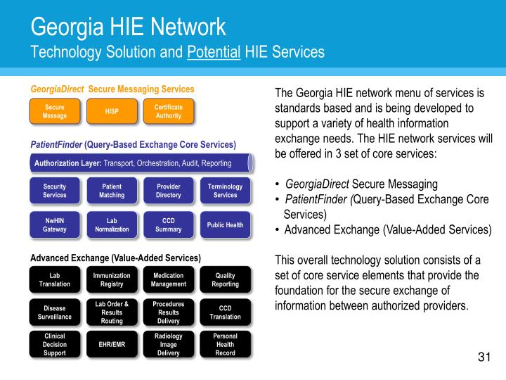 Georgia HIE Network