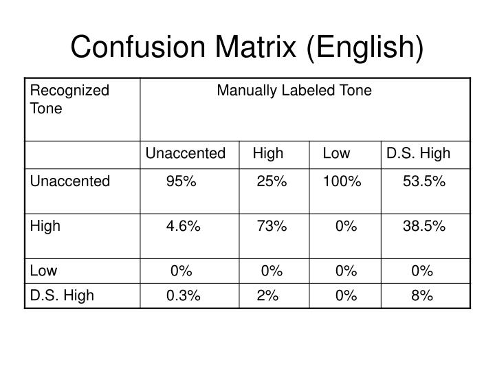 Confusion Matrix (English)