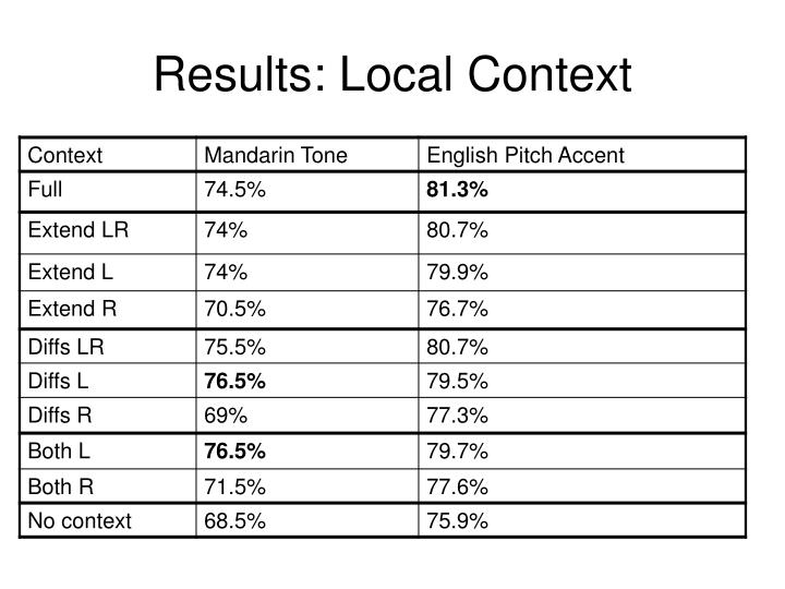 Results: Local Context
