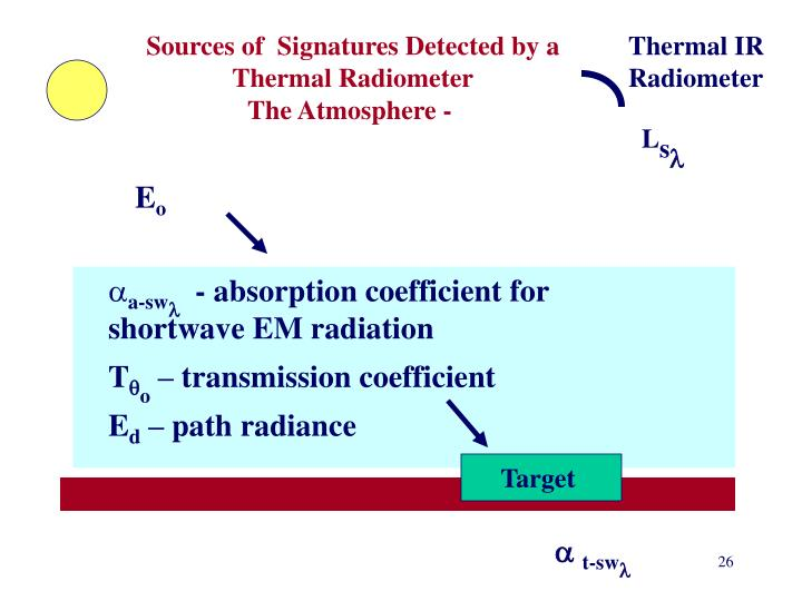 Sources of  Signatures Detected by a