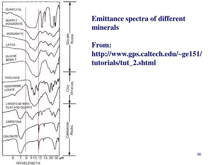Emittance spectra of different minerals