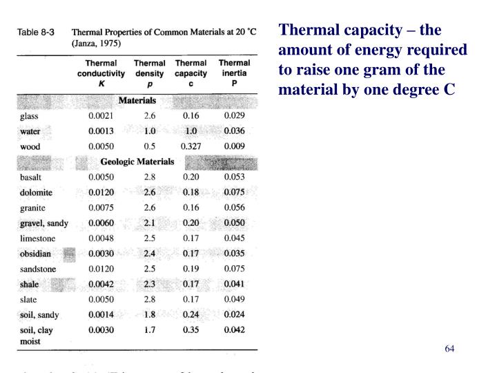 Thermal capacity – the amount of energy required to raise one gram of the material by one degree C