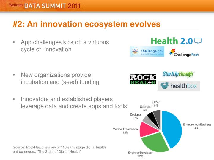 #2: An innovation ecosystem evolves