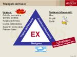 triangolo del fuoco1