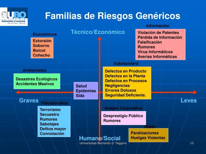 Familias de Riesgos Genéricos