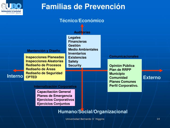 Familias de Prevención