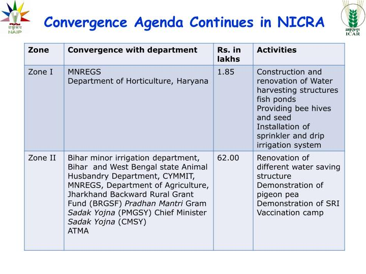 Convergence Agenda Continues in NICRA