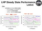 lhp steady state performance