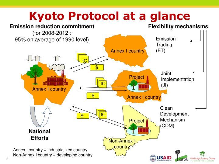 kyoto protocol cap and trade